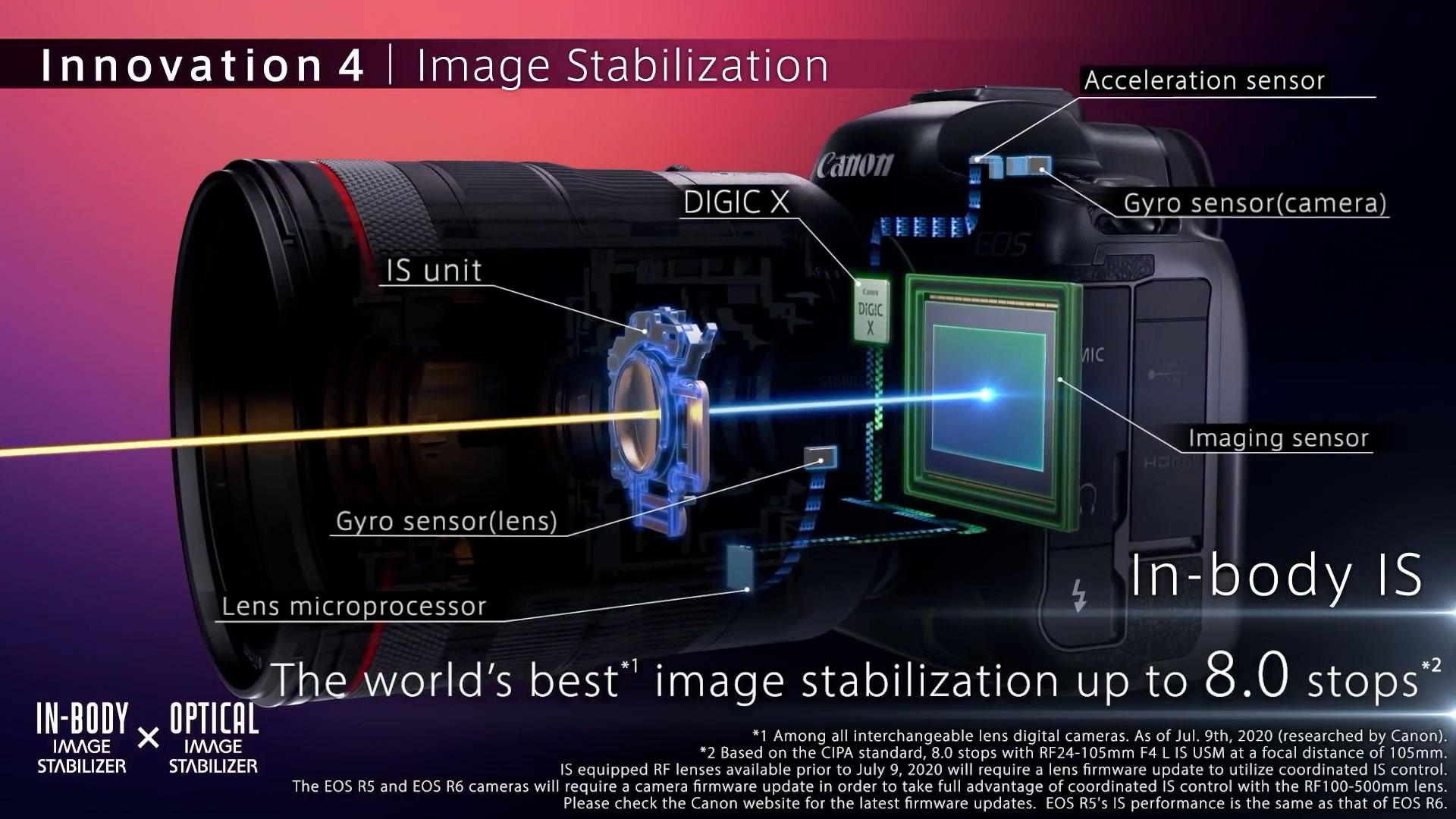 بررسی کامل دوربین کانن R5