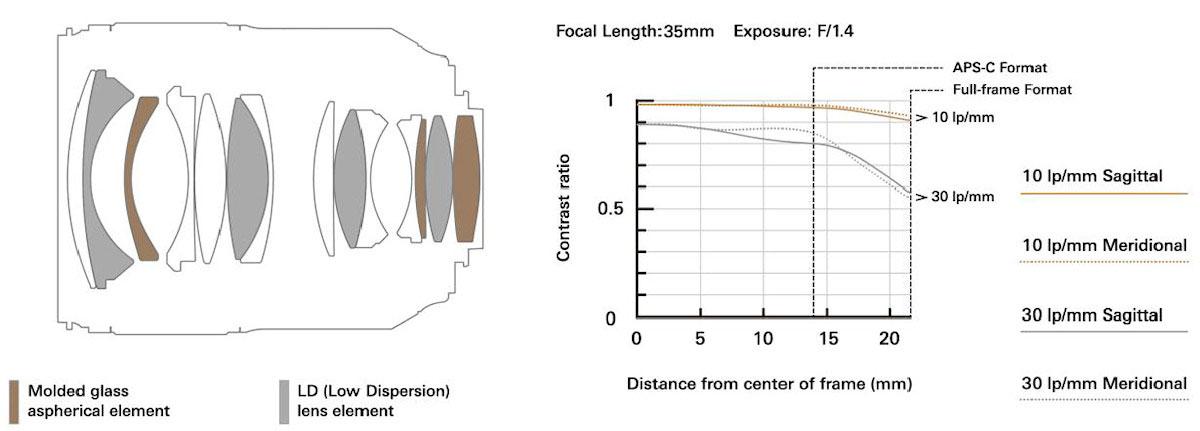 Tamron-SP-35mm-f1.4-Di-USD-lens-MTF-chart