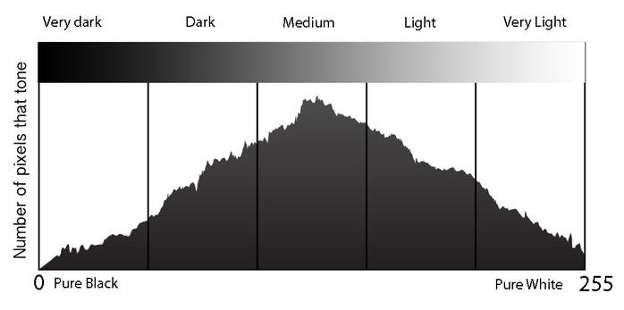 histogram-diagram