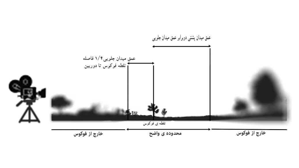 (Hyper Focal Distance)فاصله ابر کانونی